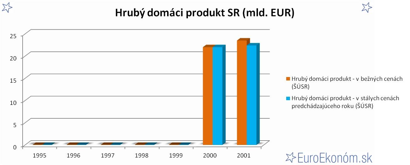 Hrubý domáci produkt SR 2001 (mld. EUR)