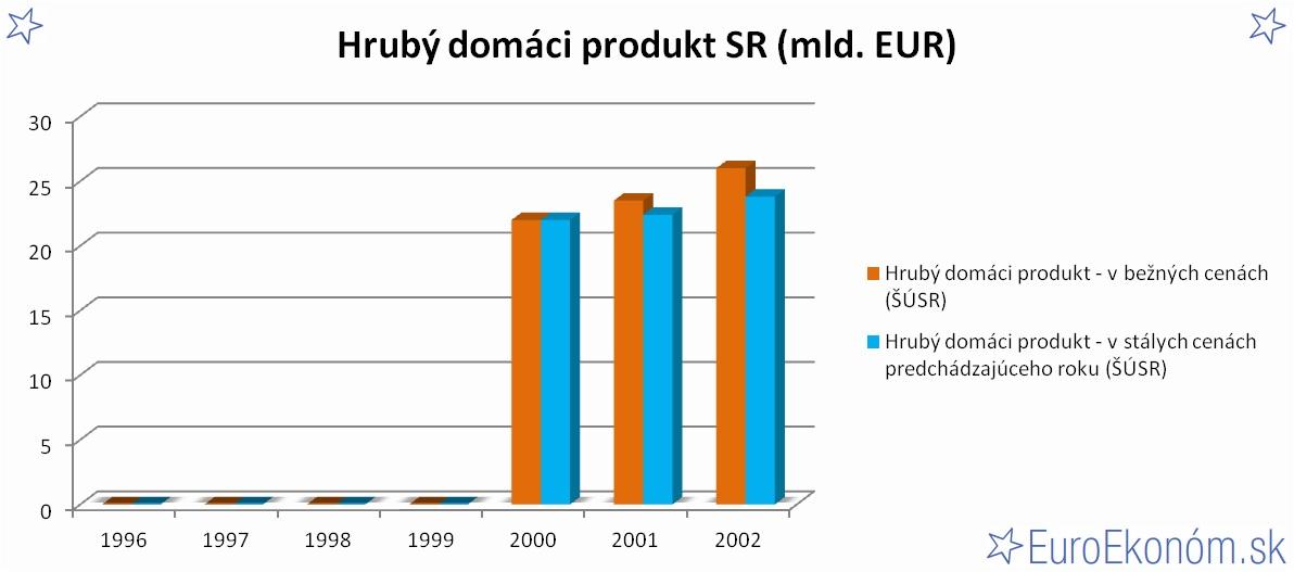 Hrubý domáci produkt SR 2002 (mld. EUR)