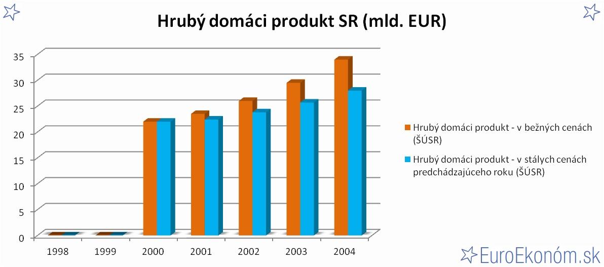 Hrubý domáci produkt SR 2004 (mld. EUR)