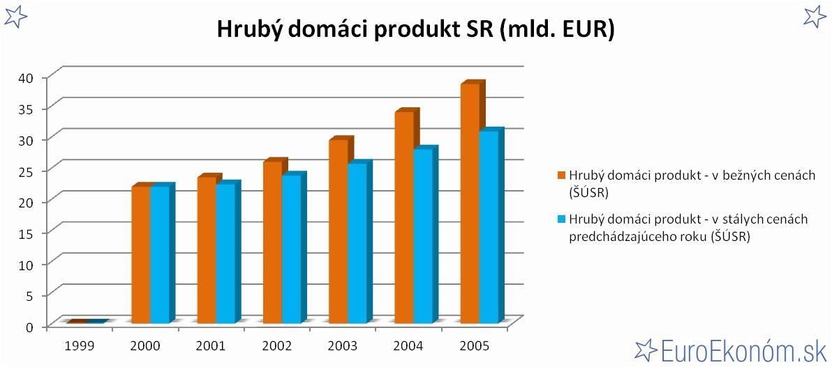 Hrubý domáci produkt SR 2005 (mld. EUR)