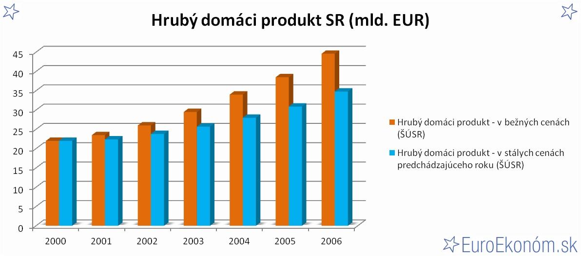 Hrubý domáci produkt SR 2006 (mld. EUR)