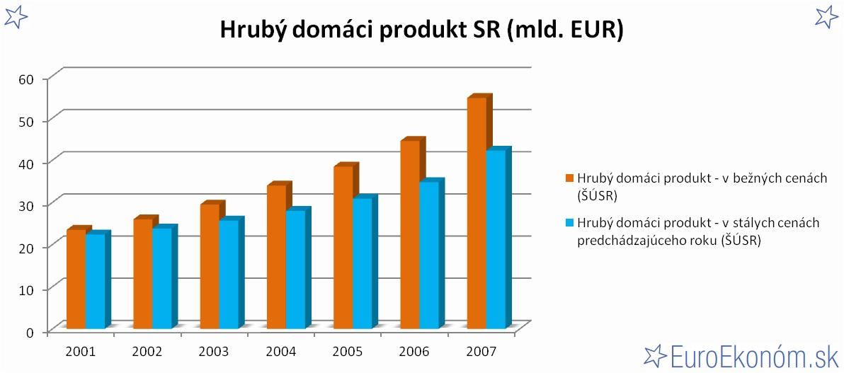 Hrubý domáci produkt SR 2007 (mld. EUR)