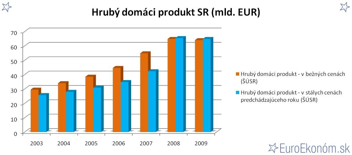 Hrubý domáci produkt SR 2009 (mld. EUR)