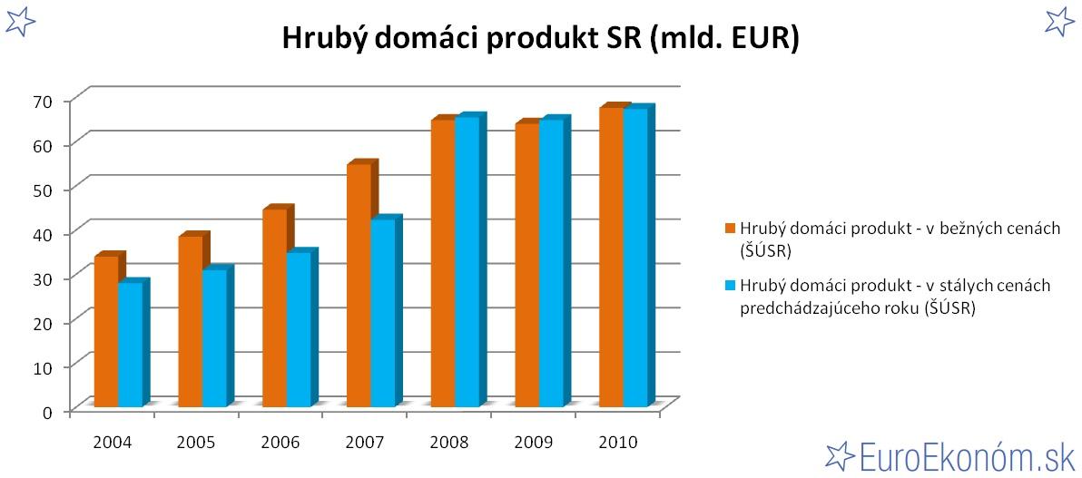 Hrubý domáci produkt SR 2010 (mld. EUR)