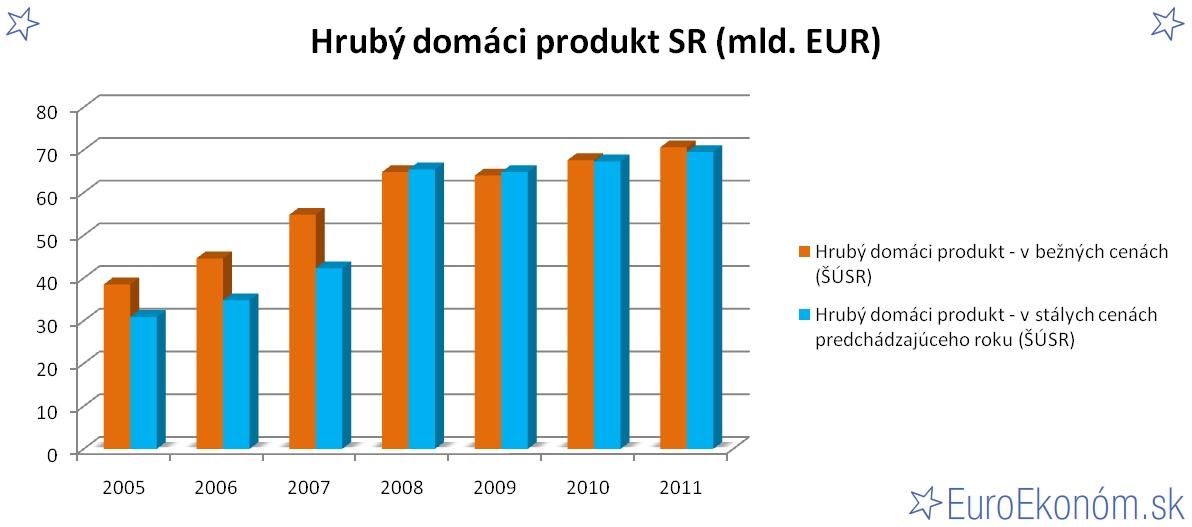 Hrubý domáci produkt SR 2011 (mld. EUR)