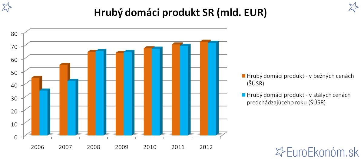 Hrubý domáci produkt SR 2012 (mld. EUR)