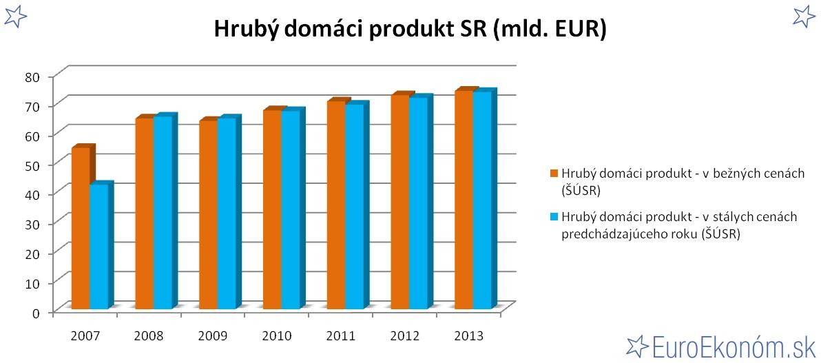 Hrubý domáci produkt SR 2013 (mld. EUR)