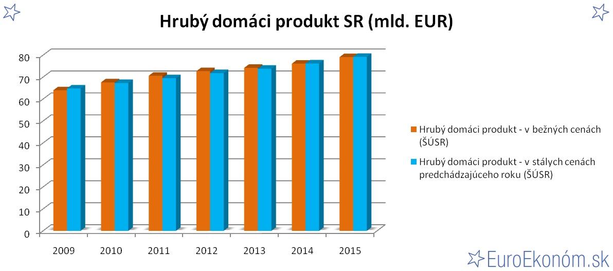Hrubý domáci produkt SR 2015 (mld. EUR)