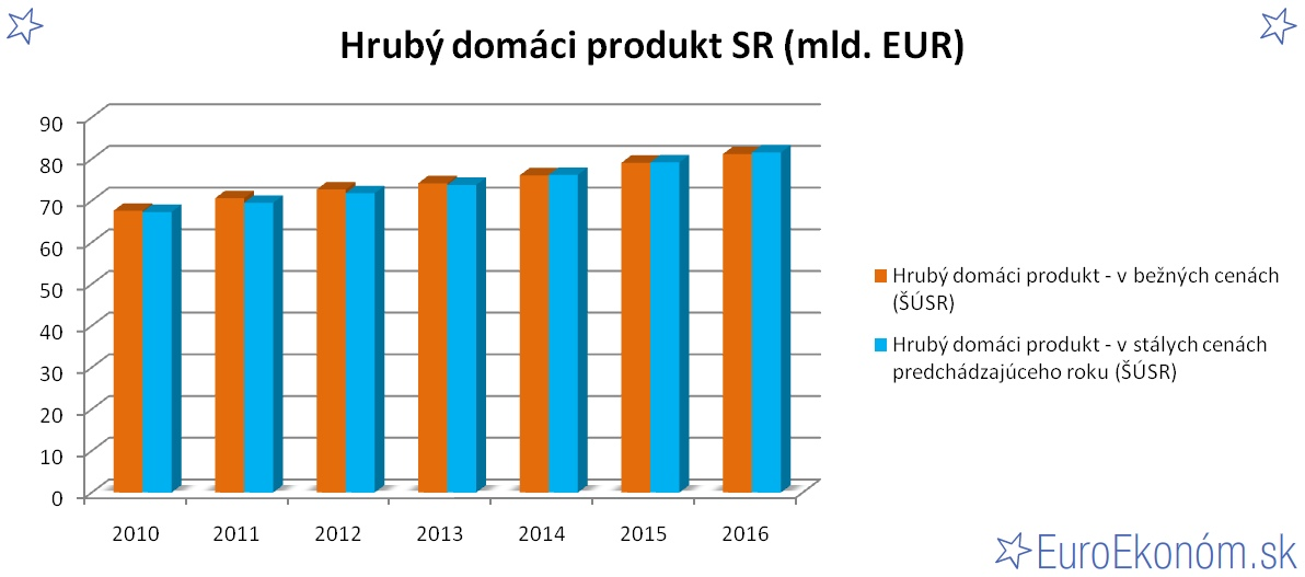 Hrubý domáci produkt SR 2016 (mld. EUR)