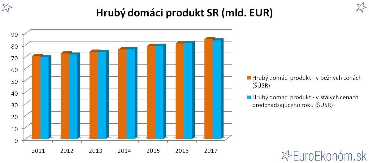 Hrubý domáci produkt SR 2017 (mld. EUR)