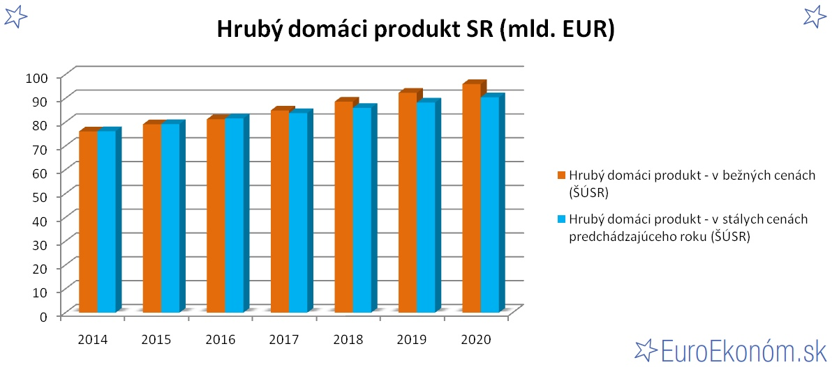 Hrubý domáci produkt SR 2020 (mld. EUR)