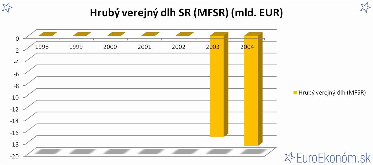 Hrubý verejný dlh SR 2004 (MFSR) (mld. EUR)