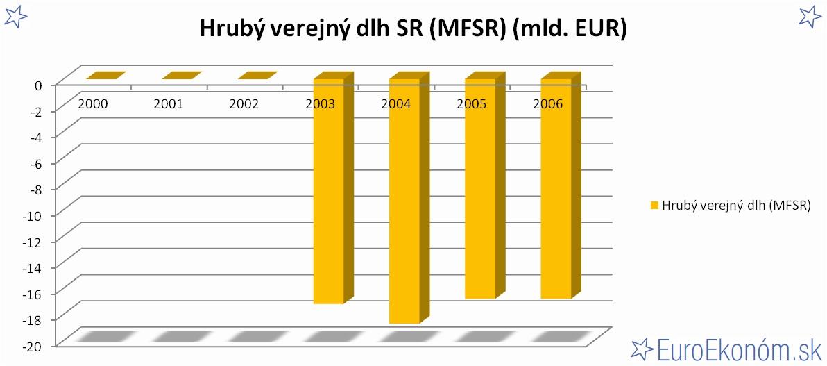 Hrubý verejný dlh SR 2006 (MFSR) (mld. EUR)