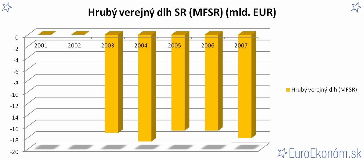 Hrubý verejný dlh SR 2007 (MFSR) (mld. EUR)