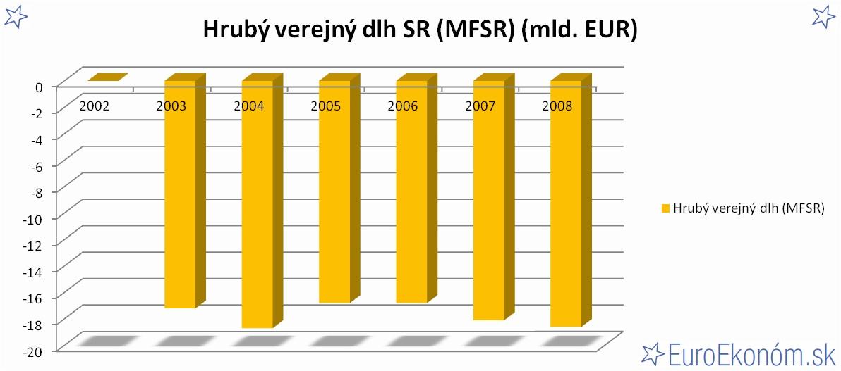 Hrubý verejný dlh SR 2008 (MFSR) (mld. EUR)