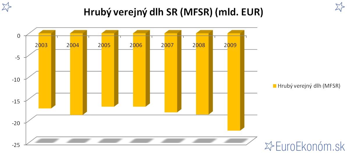 Hrubý verejný dlh SR 2009 (MFSR) (mld. EUR)