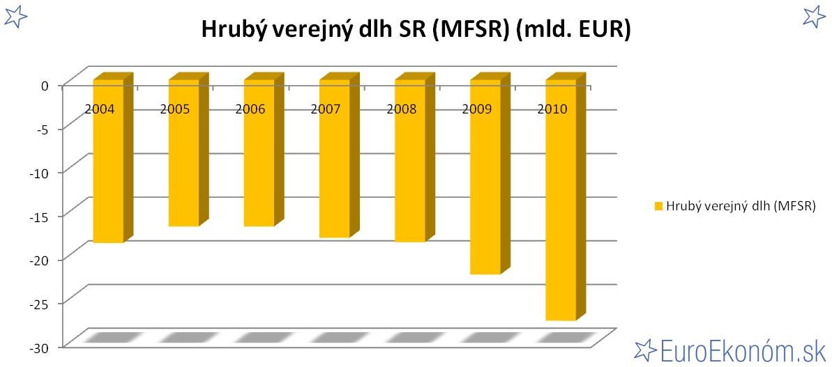 Hrubý verejný dlh SR 2010 (MFSR) (mld. EUR)