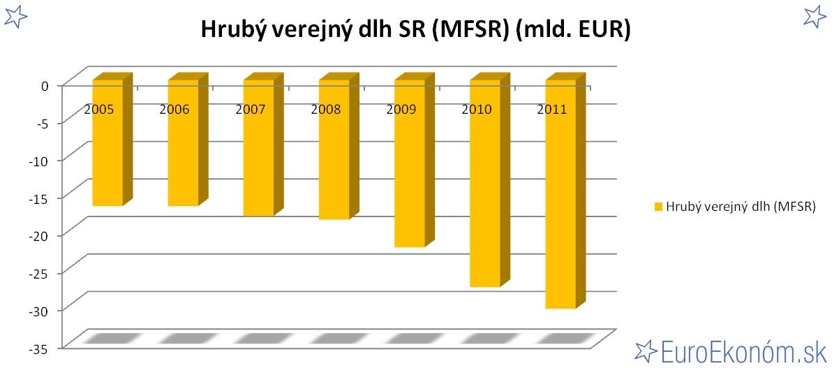 Hrubý verejný dlh SR 2011 (MFSR) (mld. EUR)