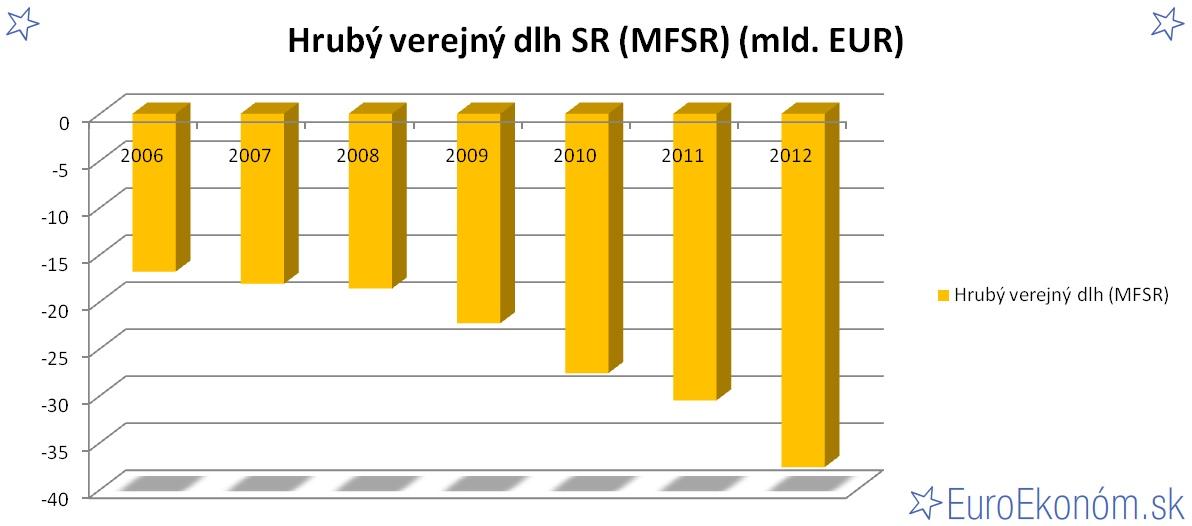 Hrubý verejný dlh SR 2012 (MFSR) (mld. EUR)