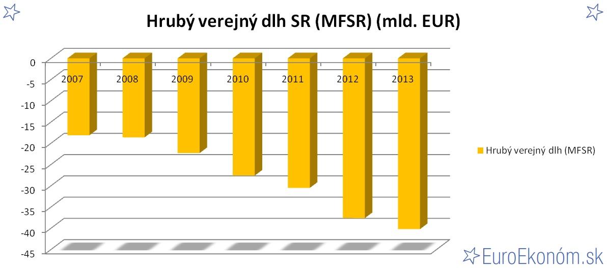 Hrubý verejný dlh SR 2013 (MFSR) (mld. EUR)