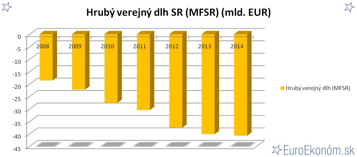 Hrubý verejný dlh SR 2014 (MFSR) (mld. EUR)