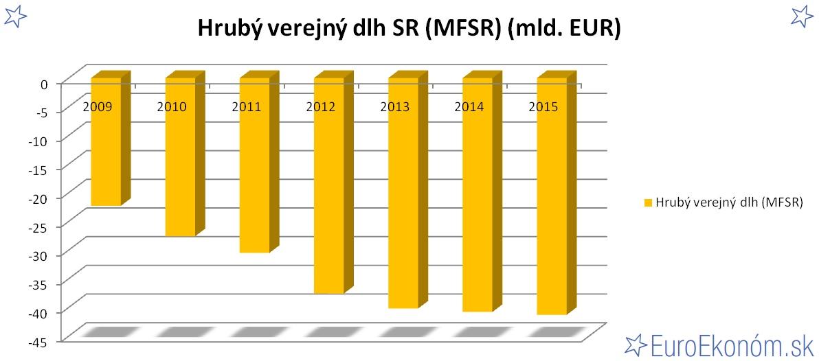 Hrubý verejný dlh SR 2015 (MFSR) (mld. EUR)