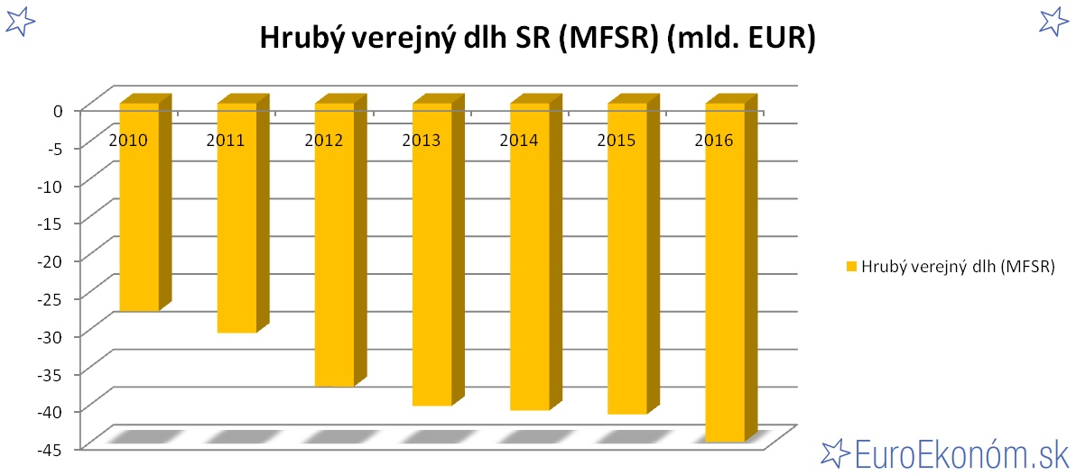 Hrubý verejný dlh SR 2016 (MFSR) (mld. EUR)