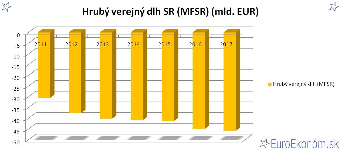 Hrubý verejný dlh SR 2017 (MFSR) (mld. EUR)