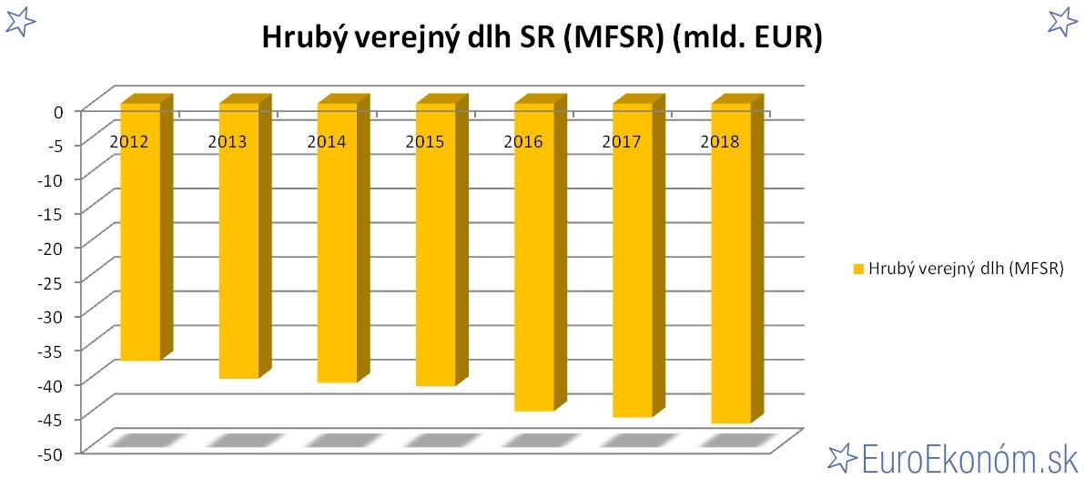 Hrubý verejný dlh SR 2018 (MFSR) (mld. EUR)