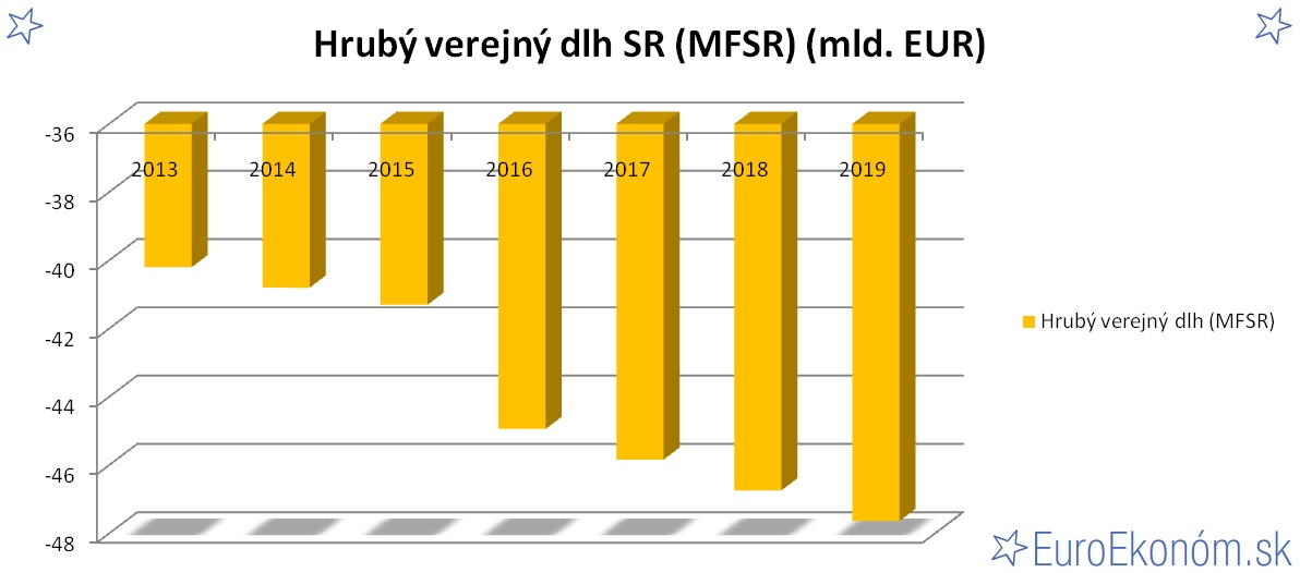 Hrubý verejný dlh SR 2019 (MFSR) (mld. EUR)