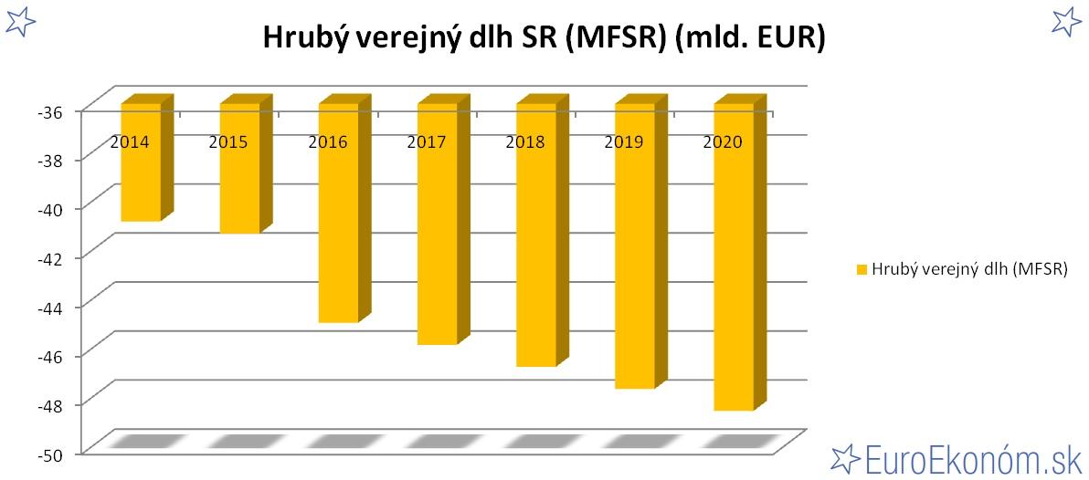 Hrubý verejný dlh SR 2020 (MFSR) (mld. EUR)
