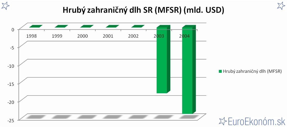Hrubý zahraničný dlh SR 2004 (MFSR) (mld. USD)