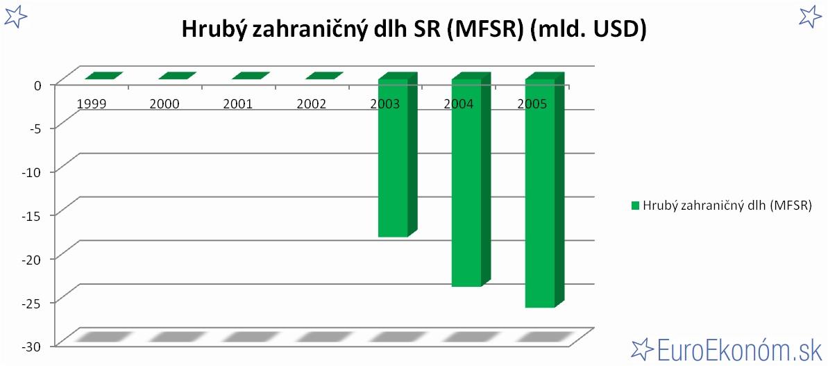 Hrubý zahraničný dlh SR 2005 (MFSR) (mld. USD)