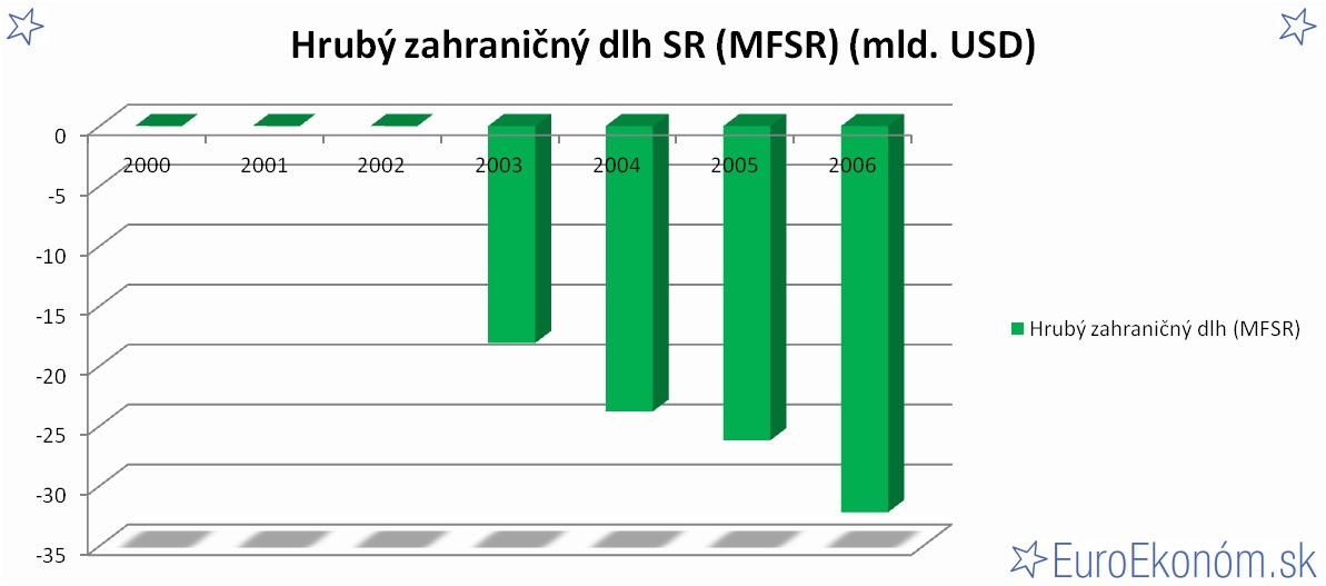 Hrubý zahraničný dlh SR 2006 (MFSR) (mld. USD)