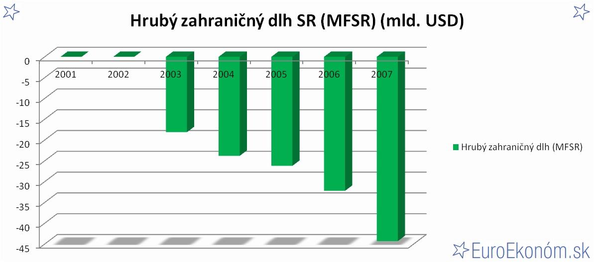 Hrubý zahraničný dlh SR 2007 (MFSR) (mld. USD)