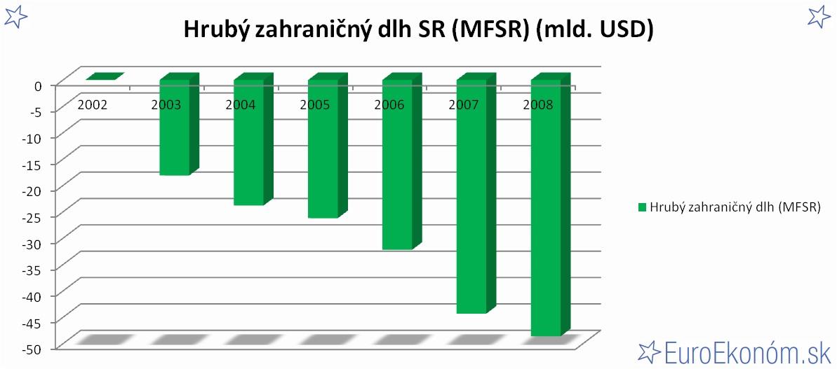 Hrubý zahraničný dlh SR 2008 (MFSR) (mld. USD)