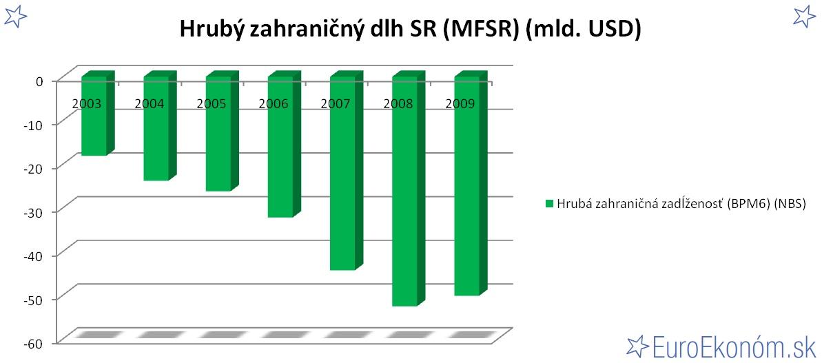 Hrubý zahraničný dlh SR 2009 (MFSR) (mld. EUR)