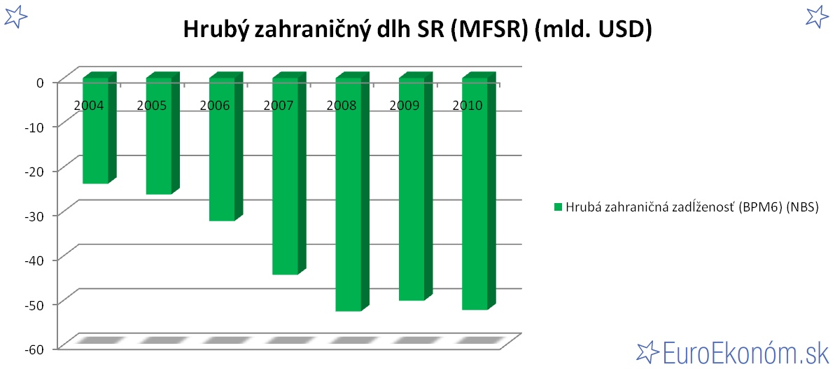 Hrubý zahraničný dlh SR 2010 (MFSR) (mld. EUR)