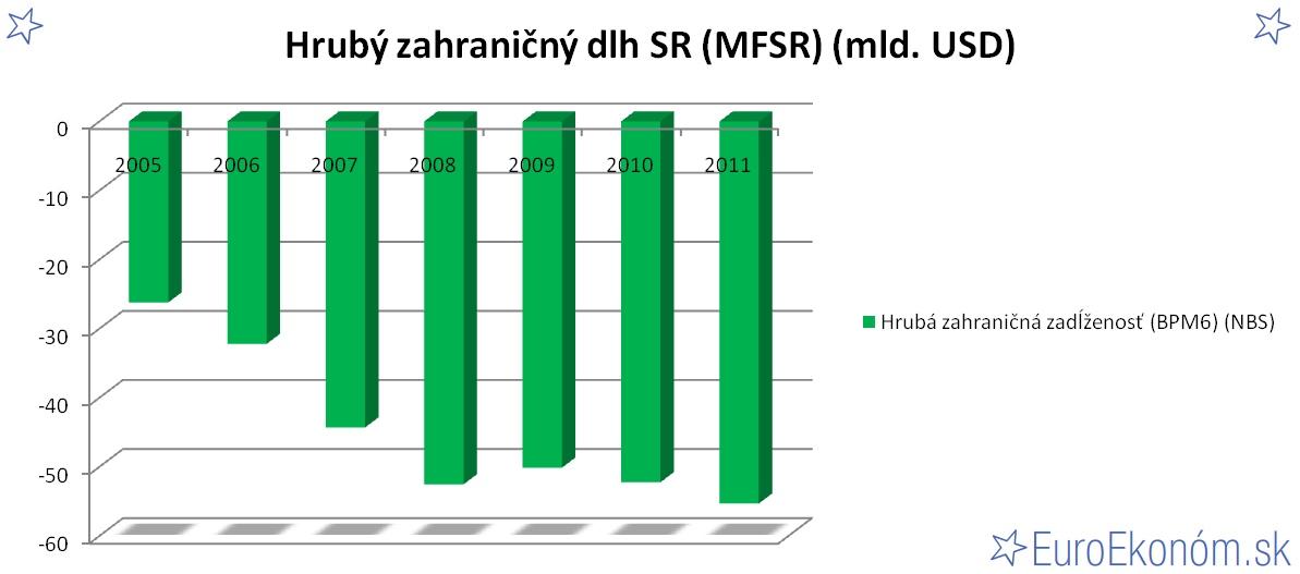 Hrubý zahraničný dlh SR 2011 (MFSR) (mld. EUR)