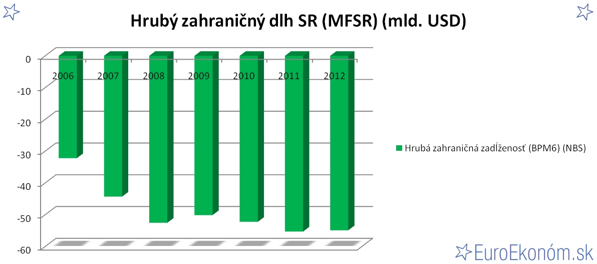 Hrubý zahraničný dlh SR 2012 (MFSR) (mld. EUR)