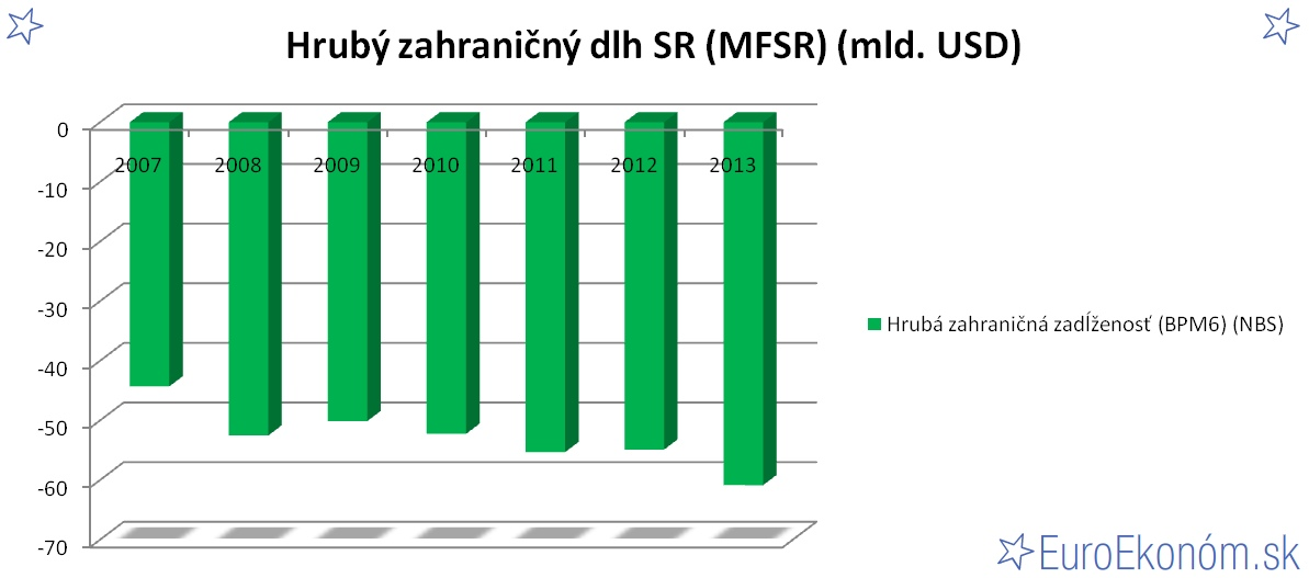 Hrubý zahraničný dlh SR 2013 (MFSR) (mld. USD)