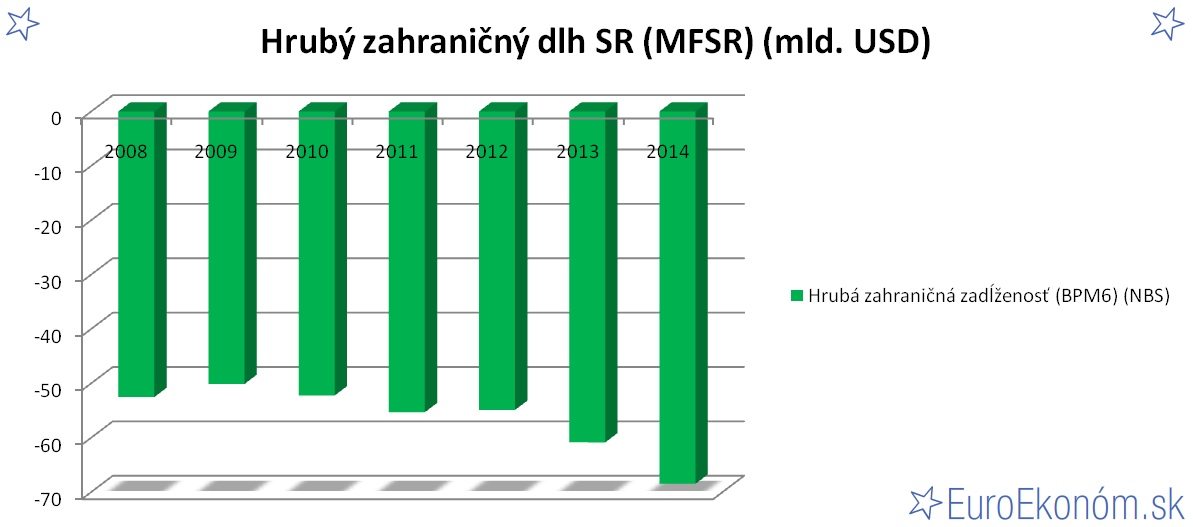 Hrubý zahraničný dlh SR 2014 (MFSR) (mld. EUR)