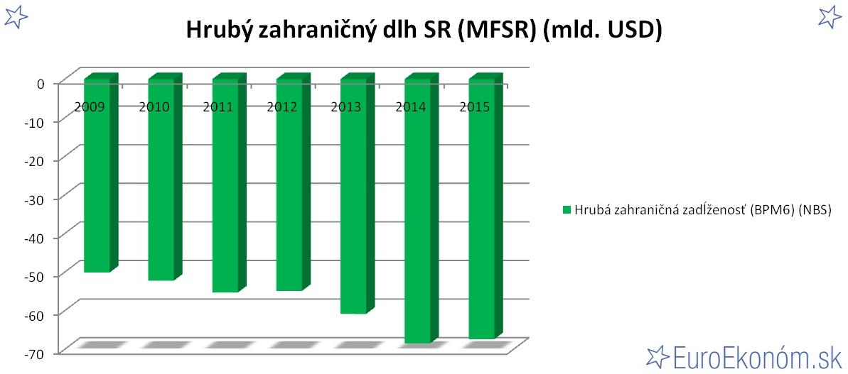 Hrubý zahraničný dlh SR 2015 (MFSR) (mld. EUR)