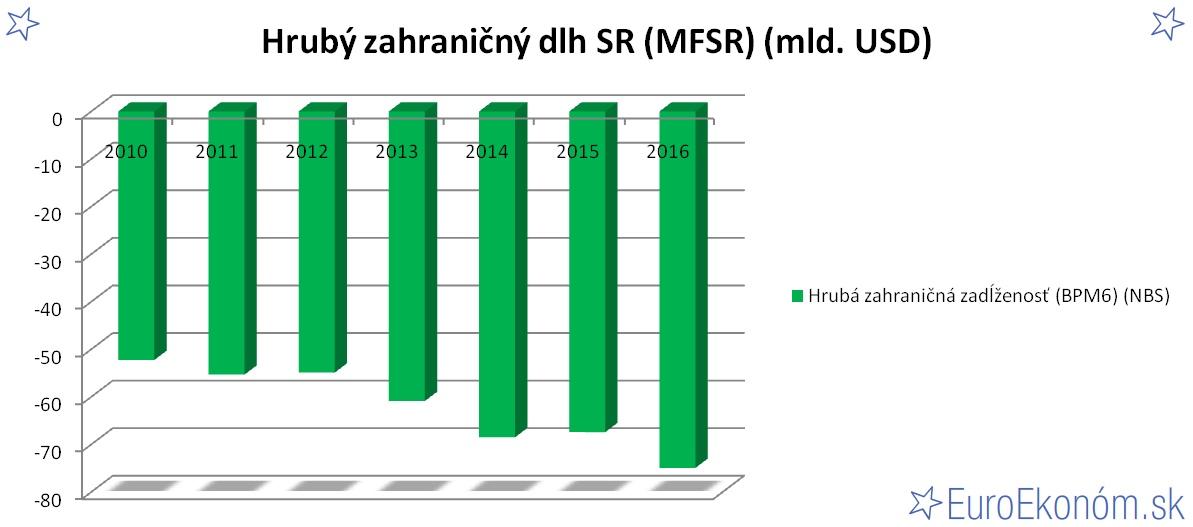 Hrubý zahraničný dlh SR 2016 (MFSR) (mld. USD)