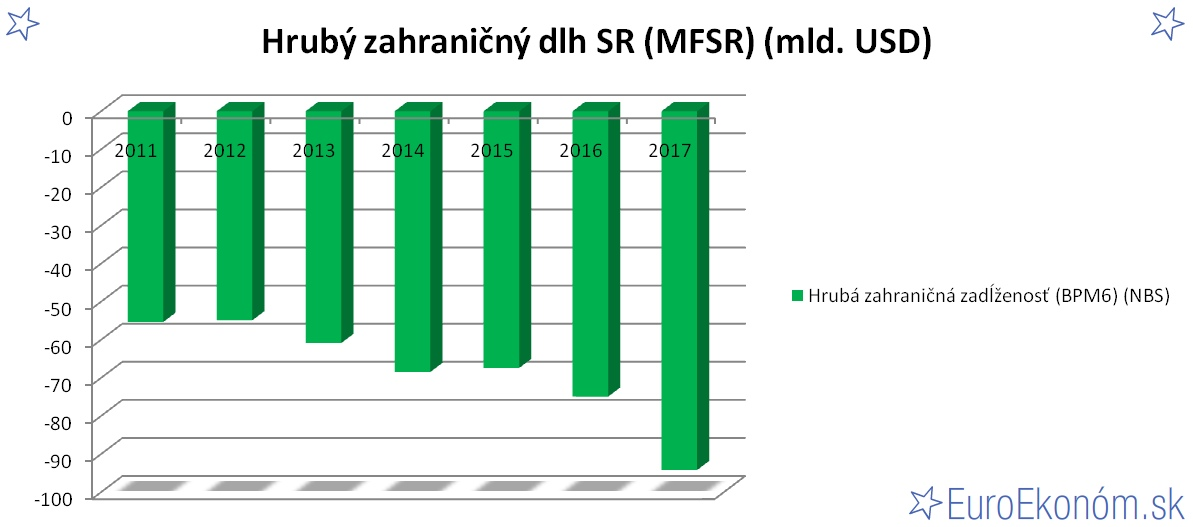 Hrubý zahraničný dlh SR 2017 (MFSR) (mld. EUR)