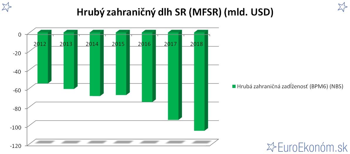 Hrubý zahraničný dlh SR 2018 (MFSR) (mld. USD)
