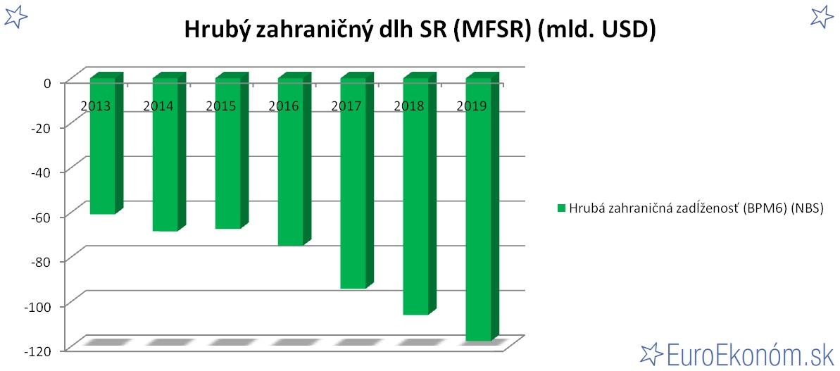 Hrubý zahraničný dlh SR 2019 (MFSR) (mld. USD)