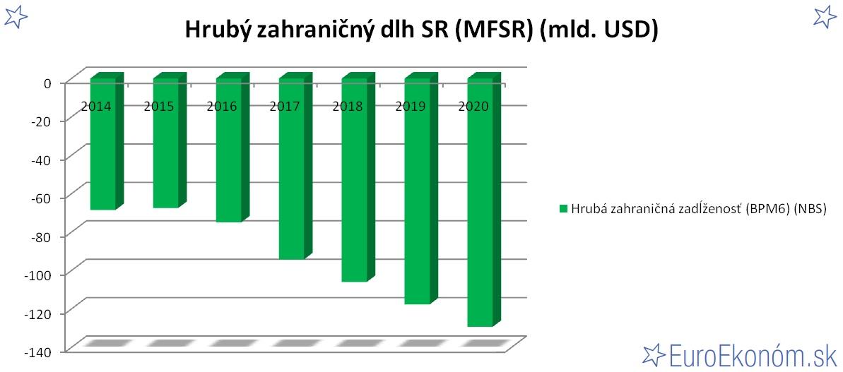 Hrubý zahraničný dlh SR 2020 (MFSR) (mld. USD)