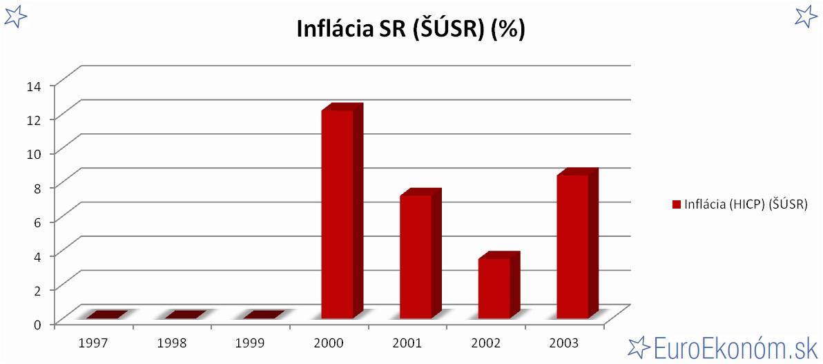 Inflácia SR 2003 (ŠÚSR) (%)