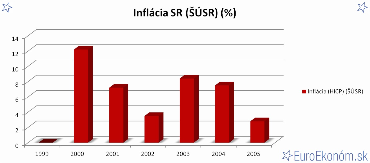 Inflácia SR 2005 (ŠÚSR) (%)